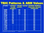 tbic patterns abm values