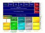 common industrial protocol cip