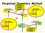 perpetual inventory method4