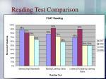reading test comparison