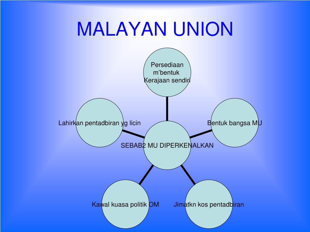 why malayan union failed A historical perspective of federalism in malaysia and its after malayan union 1946 has been rejected by the state failed.