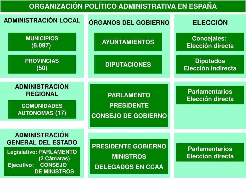 organizaci n pol tico administrativa en espa a l.