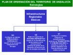 plan de ordenaci n del territorio de andaluc a estrategias33
