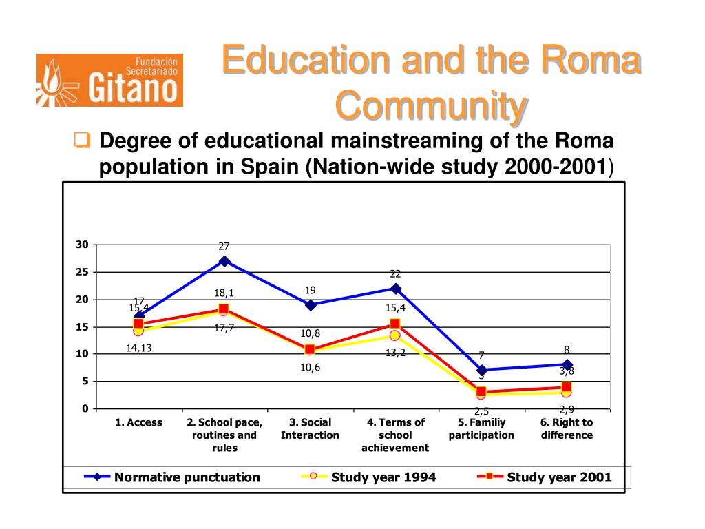 Education and the Roma Community
