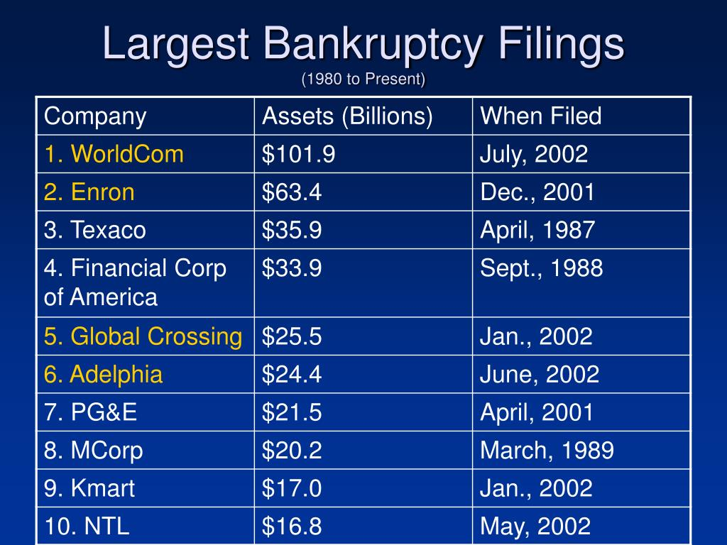 Largest Bankruptcy Filings