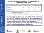 efecto de la reducci n del espectro de medicamentos demandados por el pos 1