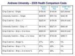 andrews university 2005 health comparison costs