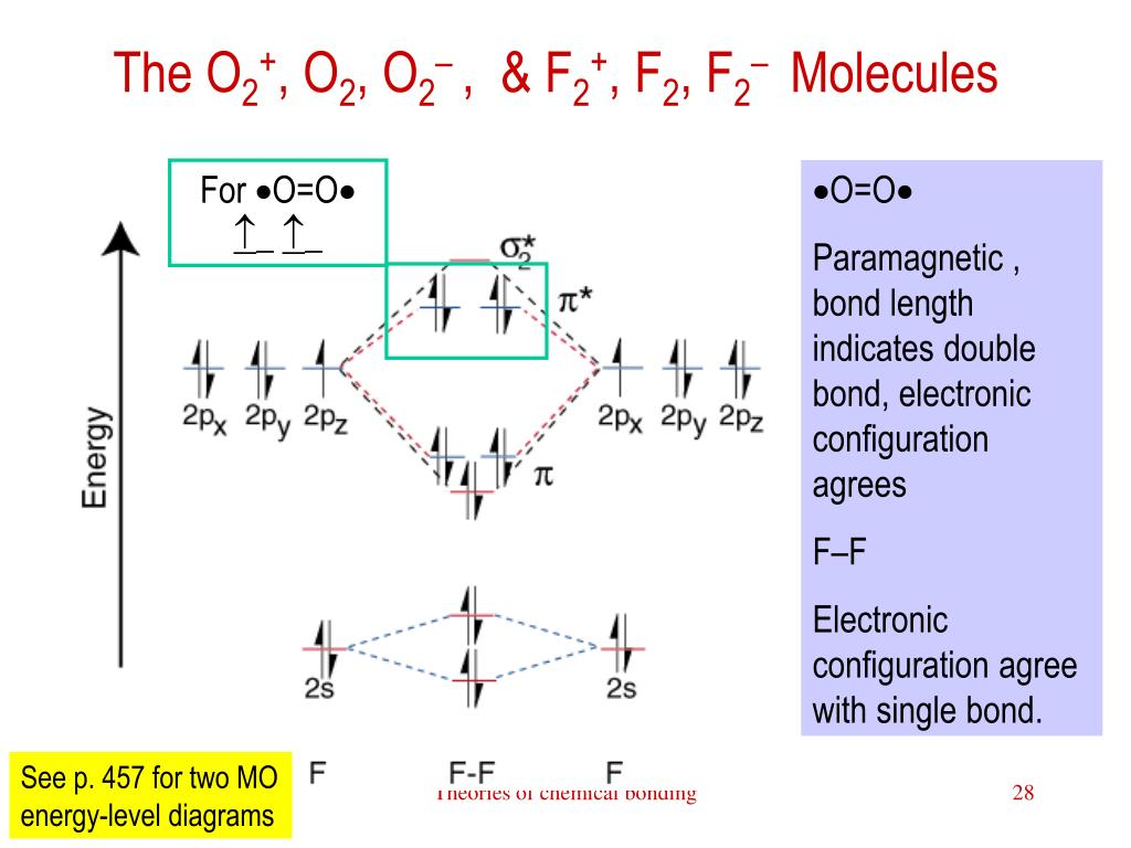 Ppt Theories Of Chemical Bonding Powerpoint Presentation Free Download Id 193661