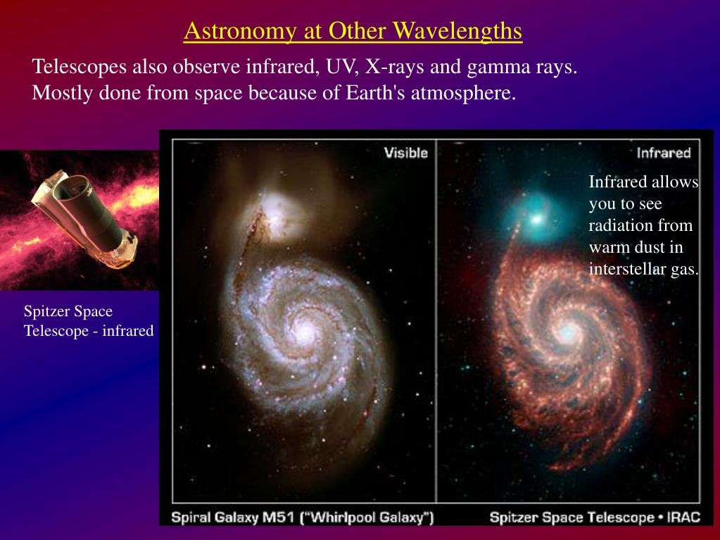 Astronomy at Other Wavelengths