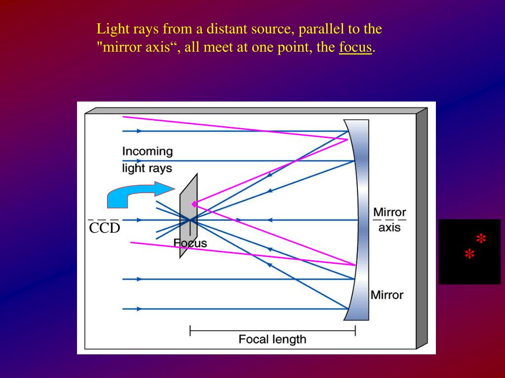 "Light rays from a distant source, parallel to the ""mirror axis"", all meet at one point, the"