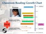 classroom reading growth chart
