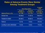 rates of adverse events were similar among treatment groups