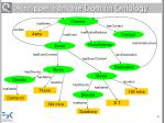 a snippet from the domain ontology
