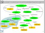 a snippet from the domain ontology24