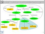 a snippet from the domain ontology28