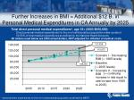further increases in bmi additional 12 b in personal medical expenditures in ca annually by 2025