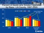 percent of adults who smoke cigarettes by race la county 1997 2005