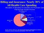 billing and insurance nearly 30 of all health care spending