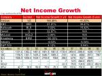 net income growth