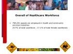 overall of healthcare workforce