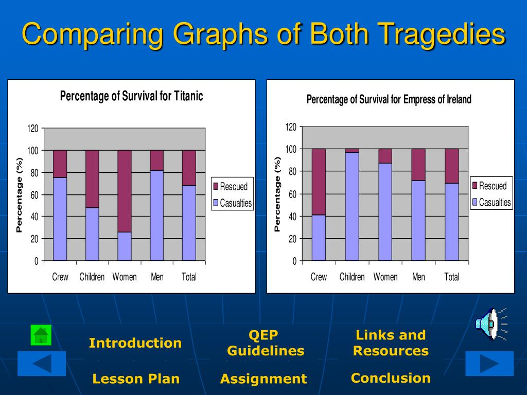 Comparing Graphs of Both Tragedies