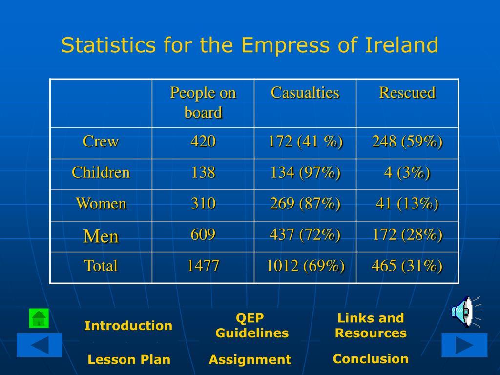 Statistics for the Empress of Ireland