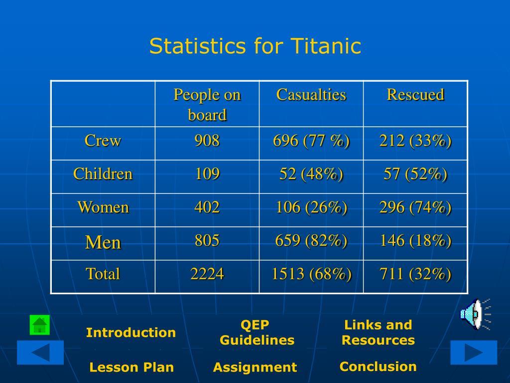Statistics for Titanic