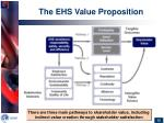 the ehs value proposition
