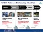tomra s position in the recycling value chain