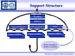 support structure