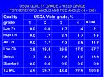 usda quality grade x yield grade for hereford angus and red angus n 288