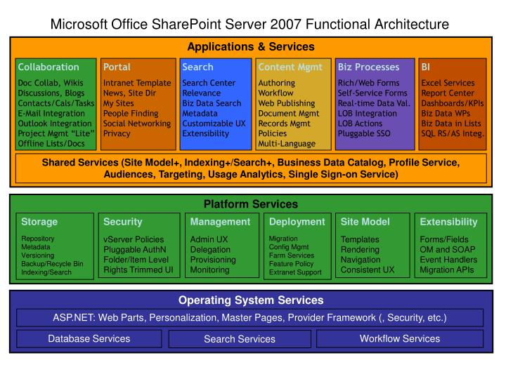 Microsoft office sharepoint server 2007 functional architecture