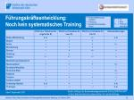 f hrungskr fteentwicklung noch kein systematisches training