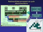 radionucl ides provenant du cycle lectronucl aire