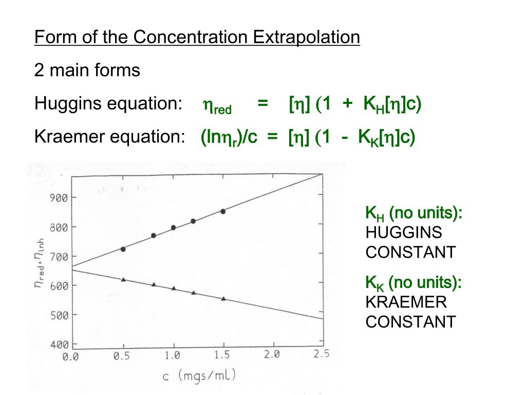 Form of the Concentration Extrapolation