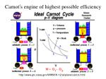 carnot s engine of highest possible efficiency