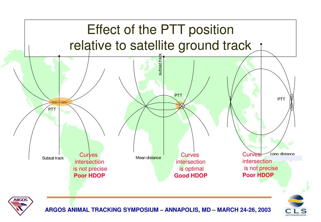 Effect of the PTT position
