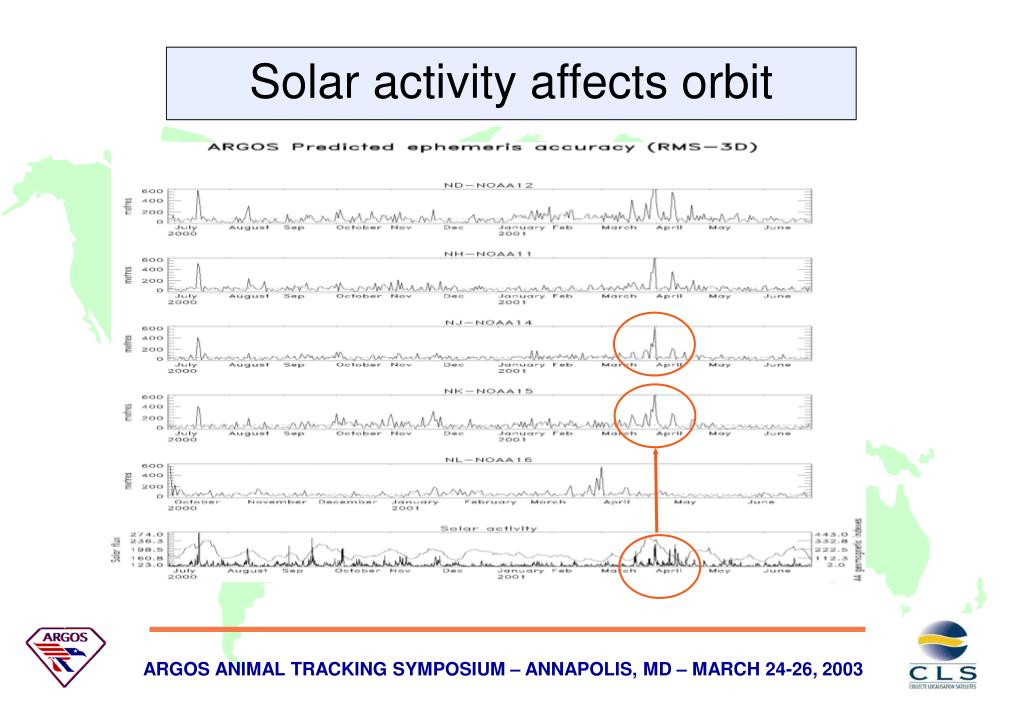Solar activity affects orbit precision