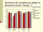 sentiment de comp tence global et domaines harter temps 1