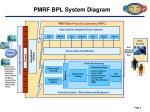 pmrf bpl system diagram