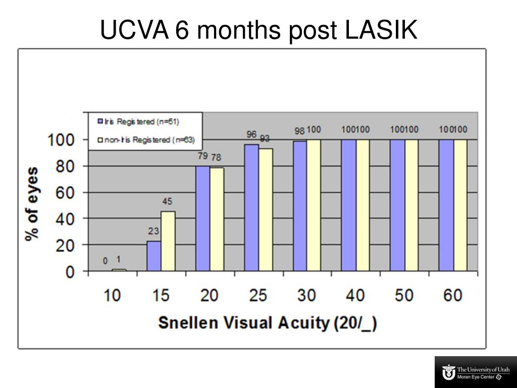 UCVA 6 months post LASIK