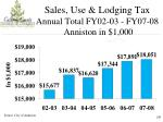sales use lodging tax annual total fy02 03 fy07 08 anniston in 1 000