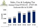 sales use lodging tax annual total fy02 03 fy07 08 jacksonville in 1 000