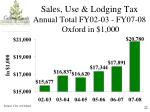 sales use lodging tax annual total fy02 03 fy07 08 oxford in 1 000