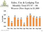 sales use lodging tax monthly total fy 07 08 weaver nov sept in 1 000