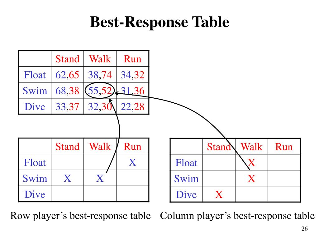 Best-Response Table