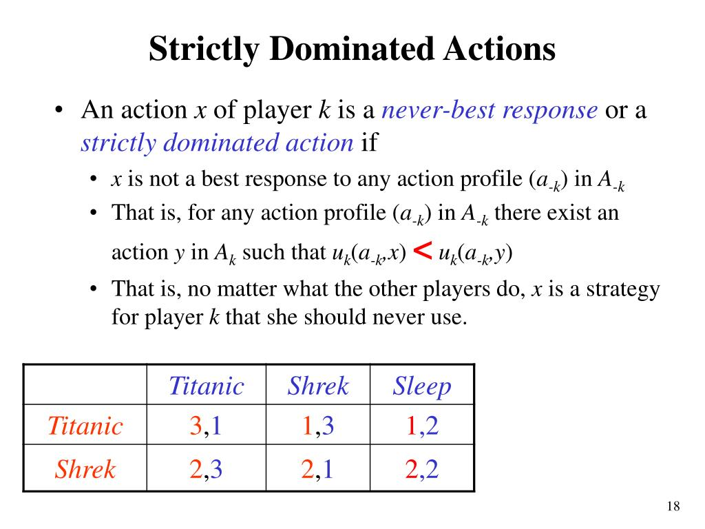 Strictly Dominated Actions