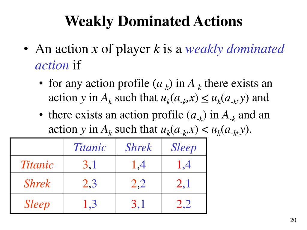 Weakly Dominated Actions