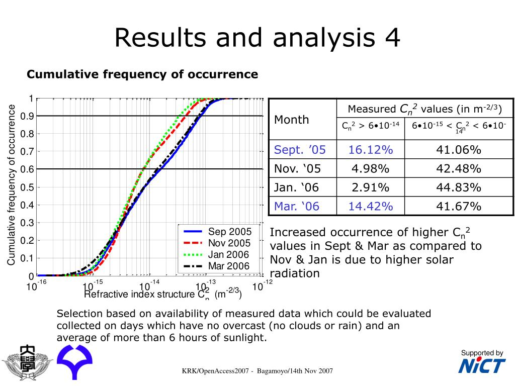 Results and analysis 4