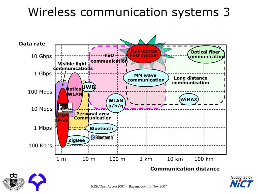 Wireless communication systems 3
